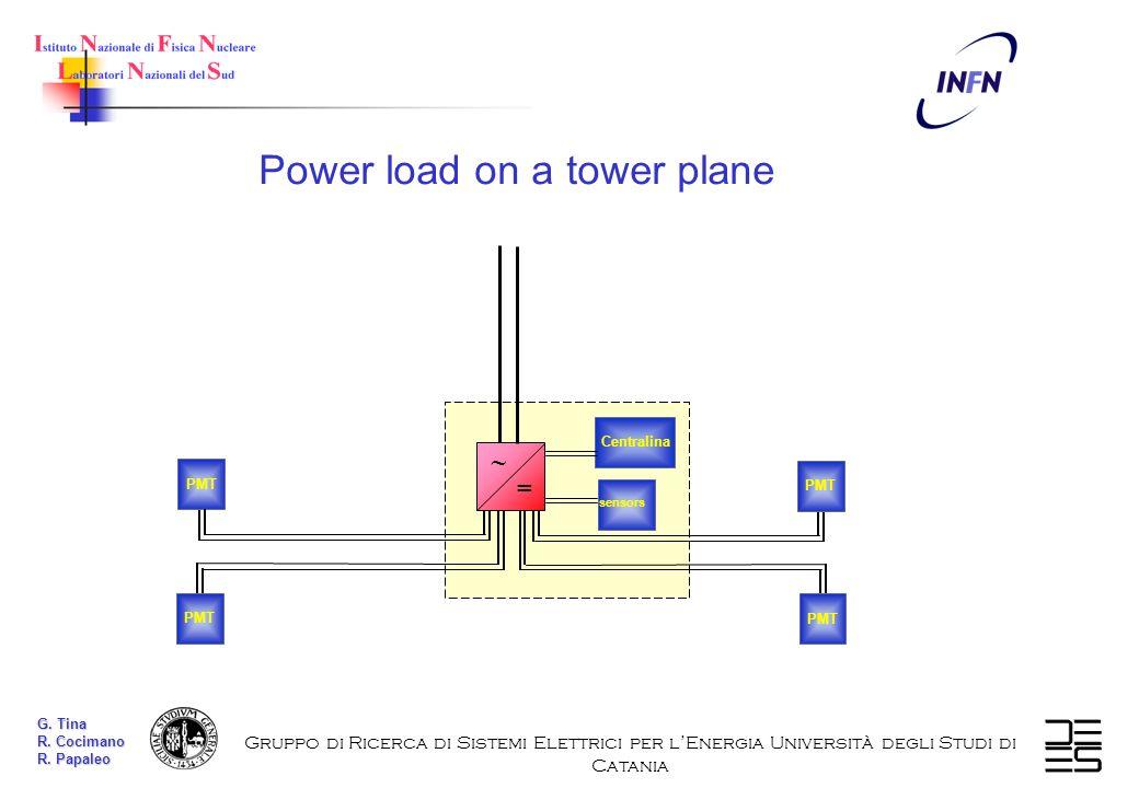 sensors Centralina PMT = Gruppo di Ricerca di Sistemi Elettrici per lEnergia Università degli Studi di Catania Power load on a tower plane G. Tina R.