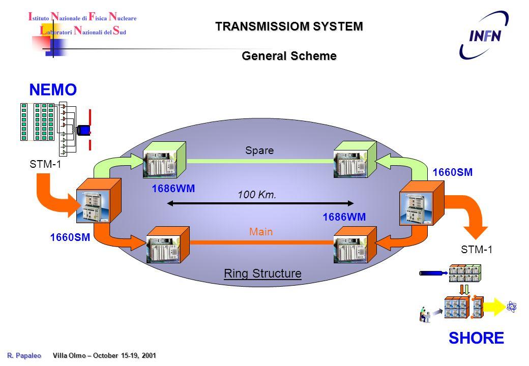 Main Spare 1660SM 1686WM 100 Km. STM-1 SHORE Ring Structure NEMO TRANSMISSIOM SYSTEM General Scheme R. Papaleo Villa Olmo – October 15-19, 2001