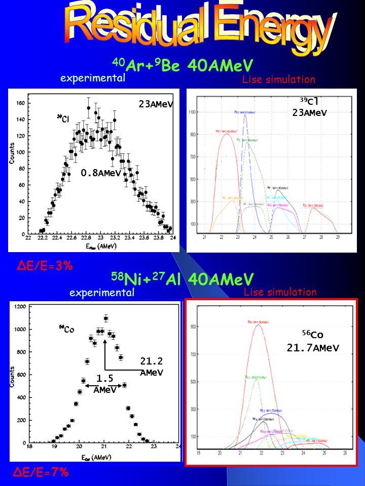 E(MeV) ToF(nsec) 40 Ar+ 9 Be @ 40AMeV ΔE-ToF Lise ΔE-ToF experimental