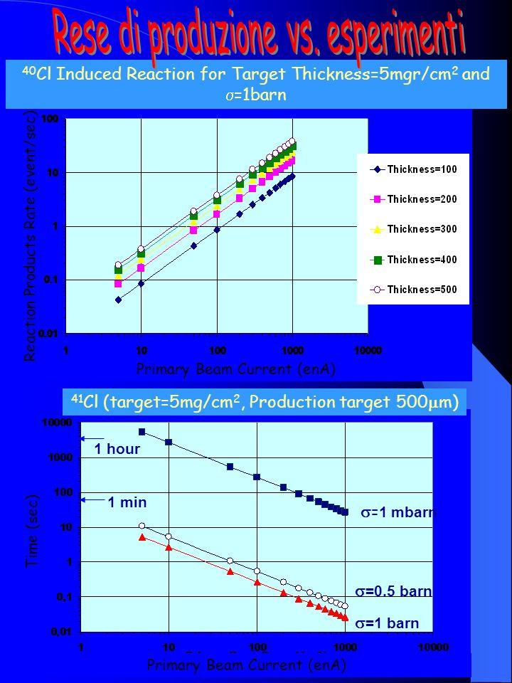 208 Pb 18 Ne 18 Ne* 16 O 208 Pb 18 Ne 18 Ne* 16 O 2 He Sezione durto dellordine di 100 mbarn (Eccitazione Coulombiana) Branching ratio di circa 10 -3