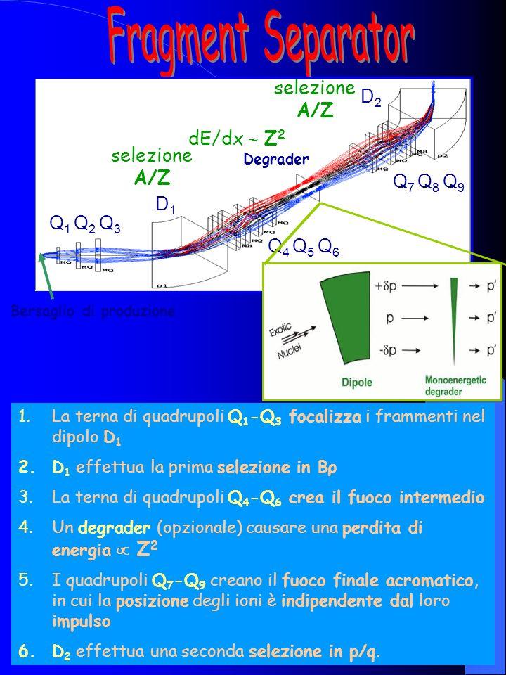Spettri in energia del rivelatore a Si E (MeV) Counts Spettro α