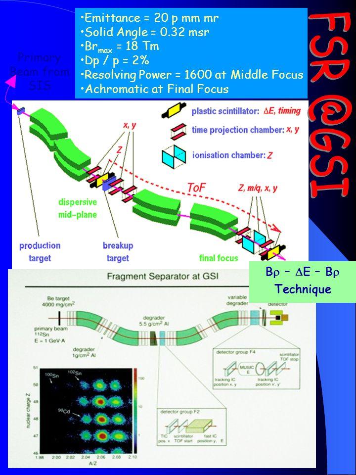 Calcolo di trasmissione e rese di frammenti e residui di fusione prodotti e raccolti da un Fragment Separator (*) ToF(nsec) E(MeV) (*) D.Bazin, M.Lewi