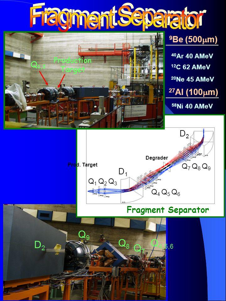 ΔE-ToF experimental 22 Na 21 Na 21 Ne 20 Ne 19 Ne 18 Ne 19 F 18 F 17 F 16 O 15 O 15 N 14 N 13 C 13 N 12 C 11 C 11 B 17 O 20 Ne+ 9 Be @ 45AMeV ΔE-ToF (experimental) ΔE-ToF (LISE)