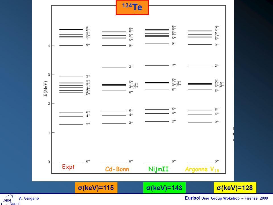 A. Gargano Eurisol User Group Wokshop – Firenze 2008 Napoli 134 Te σ(keV)=115σ(keV)=143σ(keV)=128 Expt Cd-BonnNijmIIArgonne V 18
