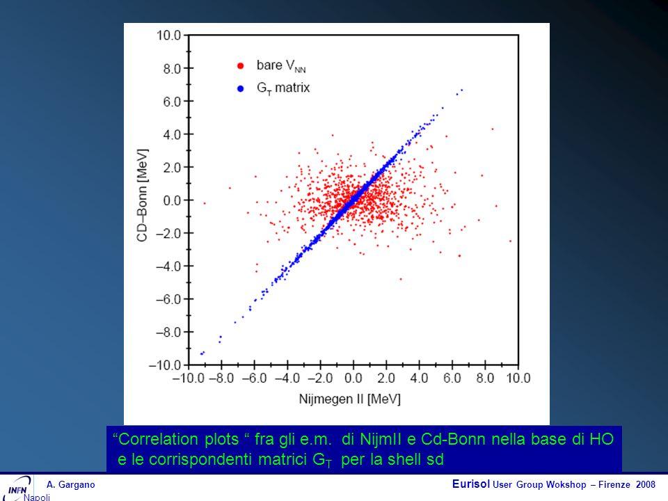 A. Gargano Eurisol User Group Wokshop – Firenze 2008 Napoli Correlation plots fra gli e.m. di NijmII e Cd-Bonn nella base di HO e le corrispondenti ma