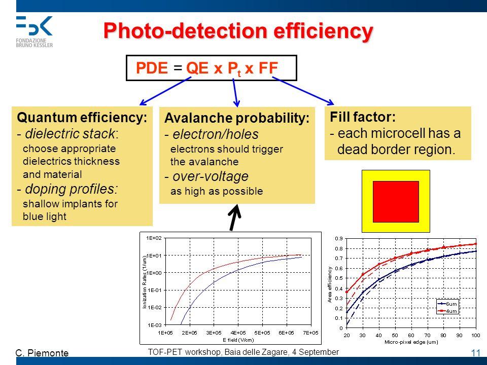 TOF-PET workshop, Baia delle Zagare, 4 September C. Piemonte 11 Photo-detection efficiency PDE = QE x P t x FF Quantum efficiency: - dielectric stack: