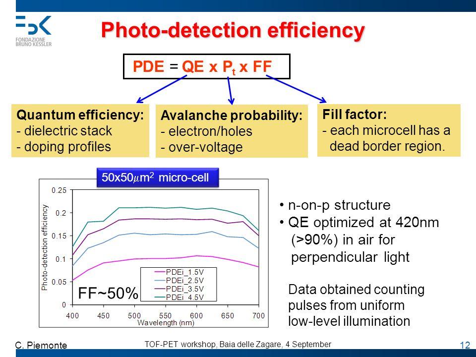 TOF-PET workshop, Baia delle Zagare, 4 September C. Piemonte 12 Photo-detection efficiency PDE = QE x P t x FF Quantum efficiency: - dielectric stack