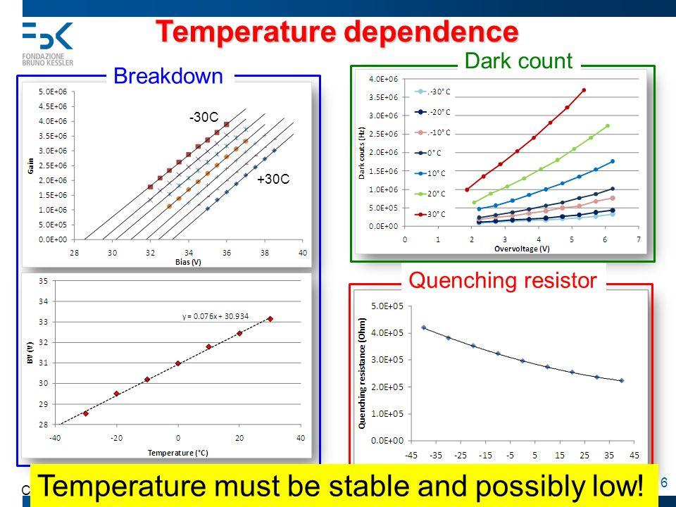 TOF-PET workshop, Baia delle Zagare, 4 September C. Piemonte 16 Temperature dependence Breakdown Dark count Quenching resistor -30C +30C Temperature m
