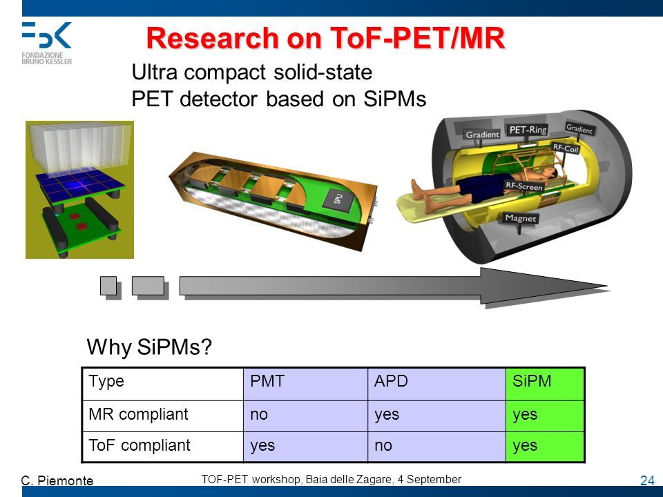 TOF-PET workshop, Baia delle Zagare, 4 September C. Piemonte 24 Ultra compact solid-state PET detector based on SiPMs Research on ToF-PET/MR TypePMTAP