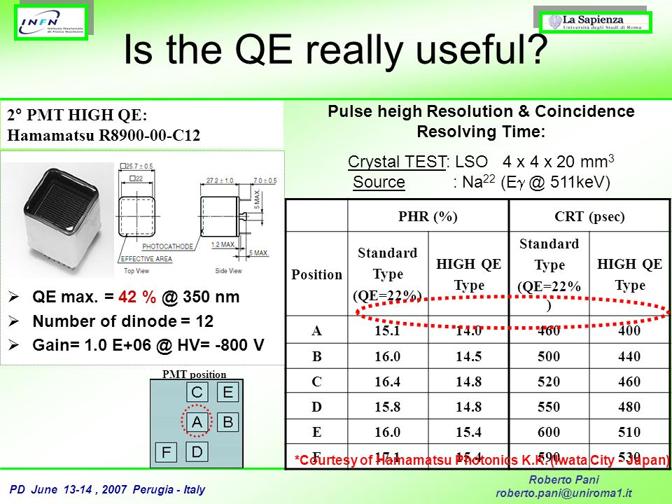 PD June 13-14, 2007 Perugia - Italy Roberto Pani roberto.pani@uniroma1.it Is the QE really useful? Pulse heigh Resolution & Coincidence Resolving Time