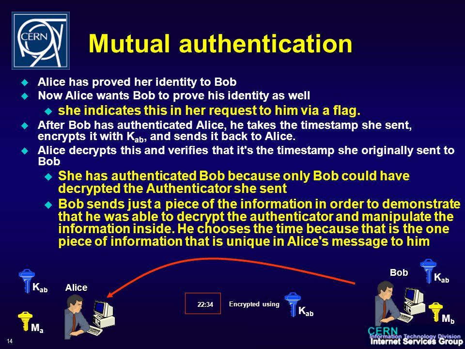 WorkShop sul Calcolo e Reti dell'INFN, 6-9 June 2006 14 Mutual authentication Alice has proved her identity to Bob Now Alice wants Bob to prove his id