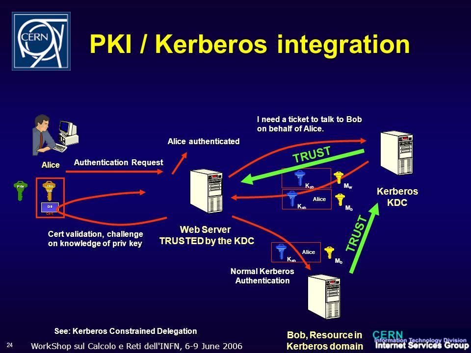 WorkShop sul Calcolo e Reti dell'INFN, 6-9 June 2006 24 PKI / Kerberos integration Priv Alicepub DS Cert Alice Kerberos KDC Web Server TRUSTED by the