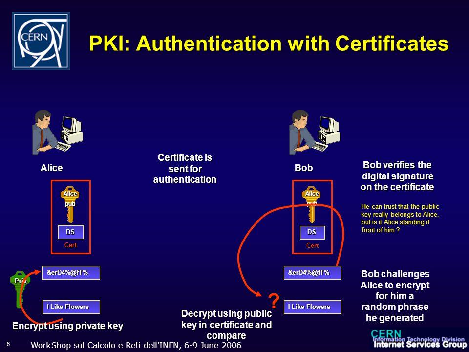 WorkShop sul Calcolo e Reti dell'INFN, 6-9 June 2006 6 Alicepub DS Cert PKI: Authentication with Certificates Priv Bob verifies the digital signature