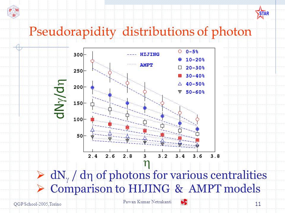 QGP School-2005,Torino Pawan Kumar Netrakanti 11 Pseudorapidity distributions of photon dN / d of photons for various centralities Comparison to HIJING & AMPT models dN /d