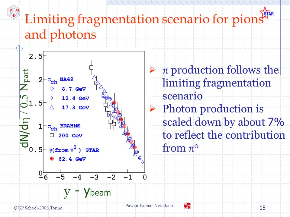 QGP School-2005,Torino Pawan Kumar Netrakanti 15 Limiting fragmentation scenario for pions and photons production follows the limiting fragmentation scenario Photon production is scaled down by about 7% to reflect the contribution from 0 y - y beam dN/d part