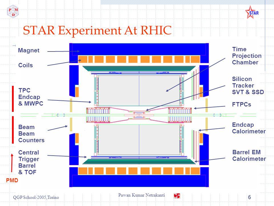 QGP School-2005,Torino Pawan Kumar Netrakanti 6 Barrel EM Calorimeter FTPCs Time Projection Chamber Silicon Tracker SVT & SSD Endcap Calorimeter Magnet Coils TPC Endcap & MWPC Central Trigger Barrel & TOF Beam Beam Counters STAR Experiment At RHIC PMD