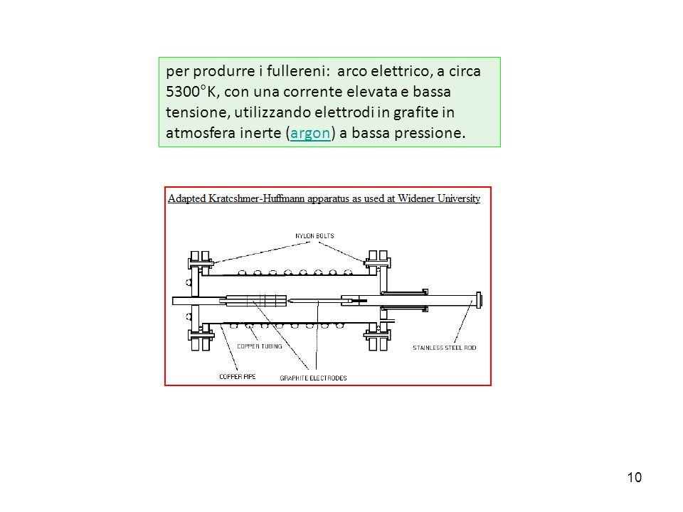 10 per produrre i fullereni: arco elettrico, a circa 5300°K, con una corrente elevata e bassa tensione, utilizzando elettrodi in grafite in atmosfera inerte (argon) a bassa pressione.argon