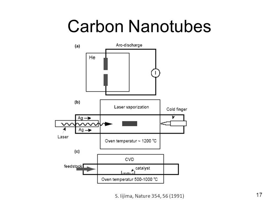 17 Carbon Nanotubes S. Iijima, Nature 354, 56 (1991)