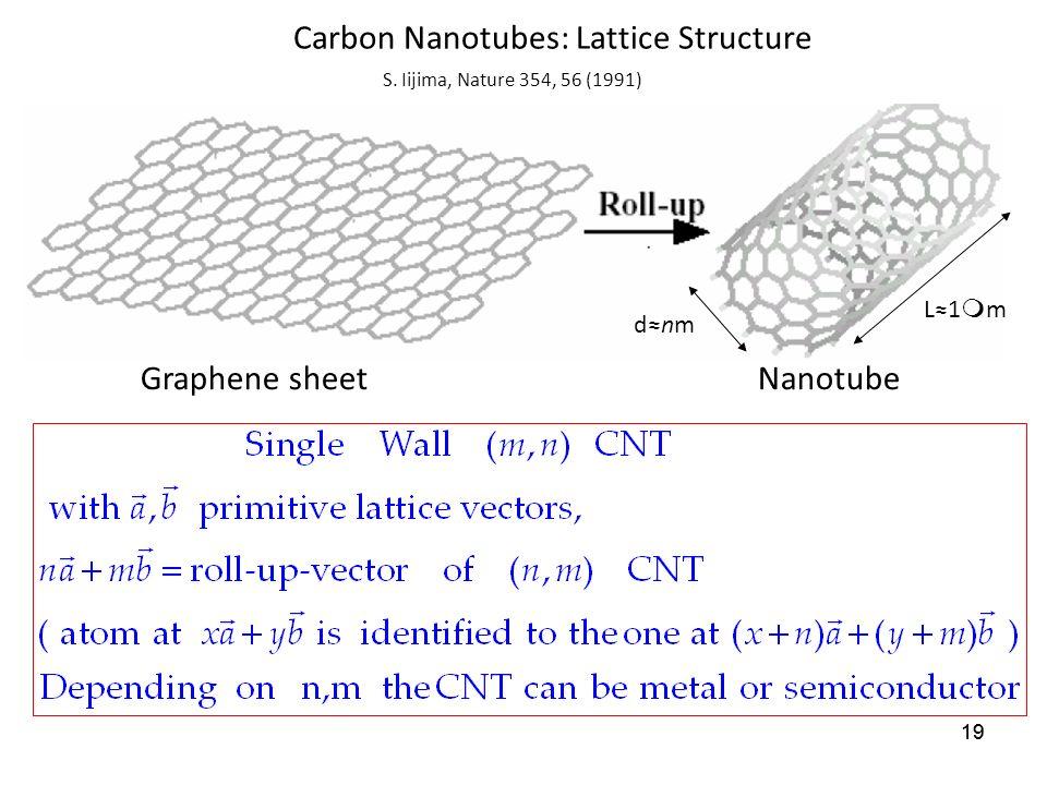 19 Carbon Nanotubes: Lattice Structure Graphene sheetNanotube S.