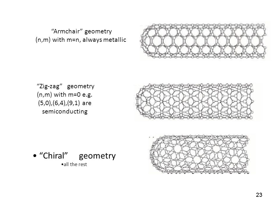 23 Chiral geometry all the rest Armchair geometry (n,m) with m=n, always metallic Zig-zag geometry (n,m) with m=0 e.g. (5,0),(6,4),(9,1) are semicondu