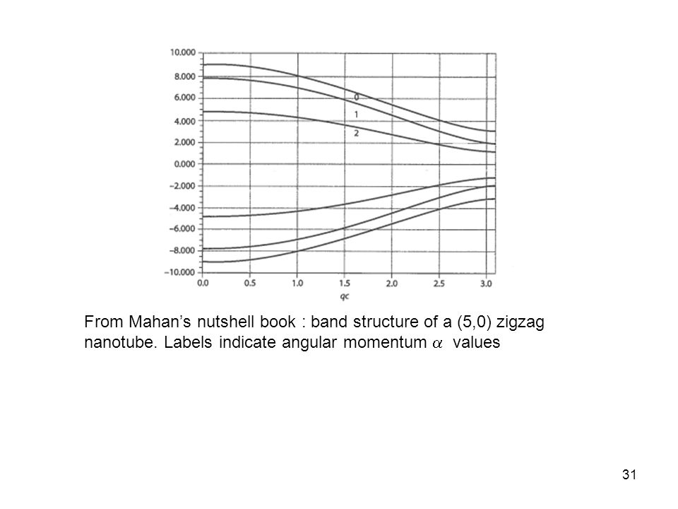 31 From Mahans nutshell book : band structure of a (5,0) zigzag nanotube. Labels indicate angular momentum values