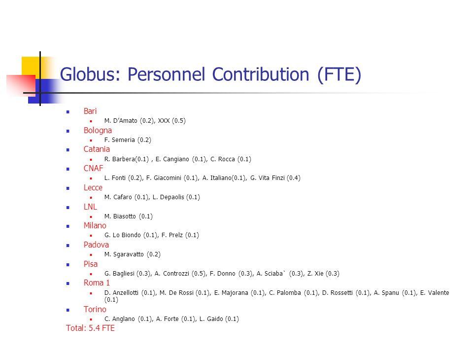 Globus: Personnel Contribution (FTE) Bari M. DAmato (0.2), XXX (0.5) Bologna F. Semeria (0.2) Catania R. Barbera(0.1), E. Cangiano (0.1), C. Rocca (0.