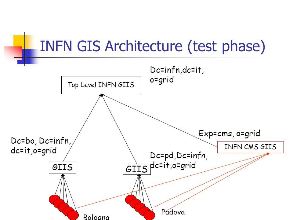 Dc=bo, Dc=infn, dc=it,o=grid Bologna GIIS INFN CMS GIIS GIIS Dc=pd,Dc=infn, dc=it,o=grid Exp=cms, o=grid Top Level INFN GIIS Dc=infn,dc=it, o=grid Padova INFN GIS Architecture (test phase)