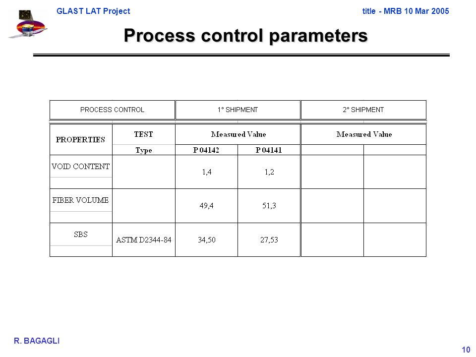 GLAST LAT Projecttitle - MRB 10 Mar 2005 R. BAGAGLI 10 Process control parameters
