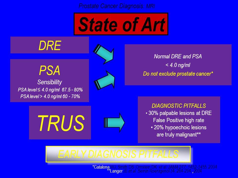 State of Art *Catalona WJ, Smith DS,Ornstein DK et al. JAMA 277: 1452-1455, 2004 **Langer JE et al. Semin Roentgenol 34: 284-294,, 2004 DRE PSA Sensib