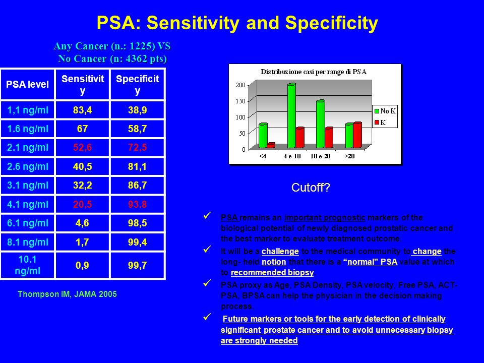 PSA level Sensitivit y Specificit y 1,1 ng/ml83,438,9 1.6 ng/ml6758,7 2.1 ng/ml52,672,5 2.6 ng/ml40,581,1 3.1 ng/ml32,286,7 4.1 ng/ml20,593.8 6.1 ng/m