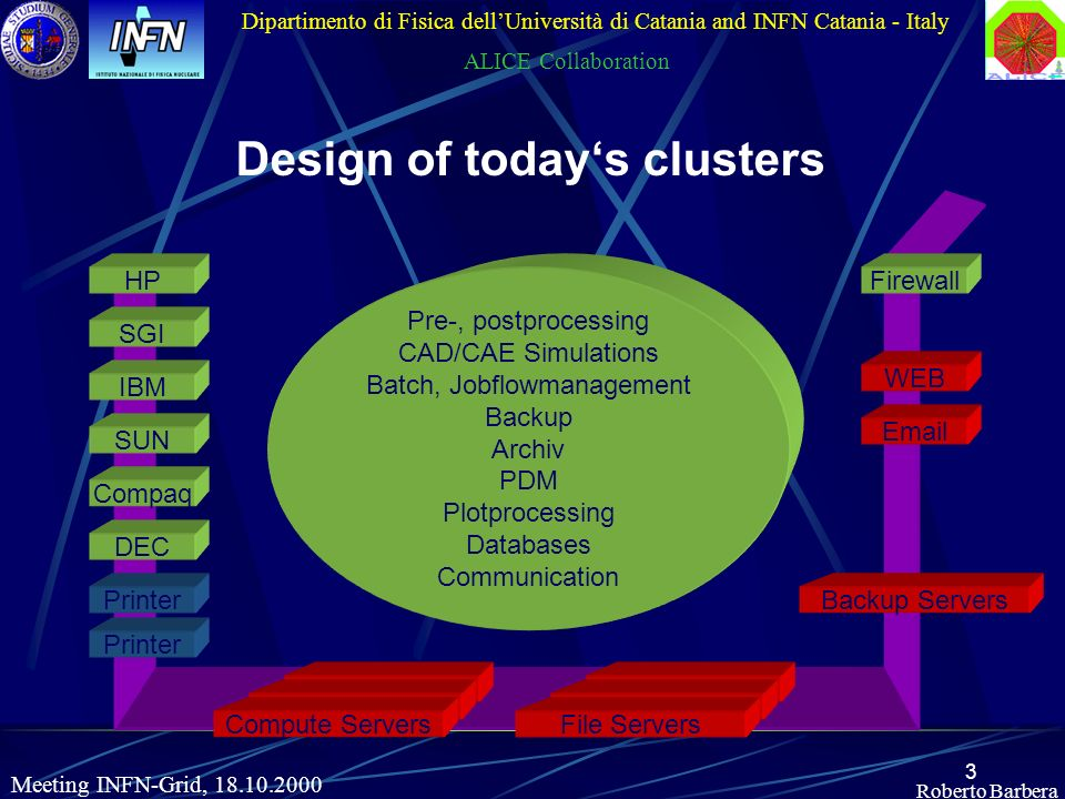 3 Roberto Barbera Dipartimento di Fisica dellUniversità di Catania and INFN Catania - Italy ALICE Collaboration Meeting INFN-Grid, 18.10.2000 Design o
