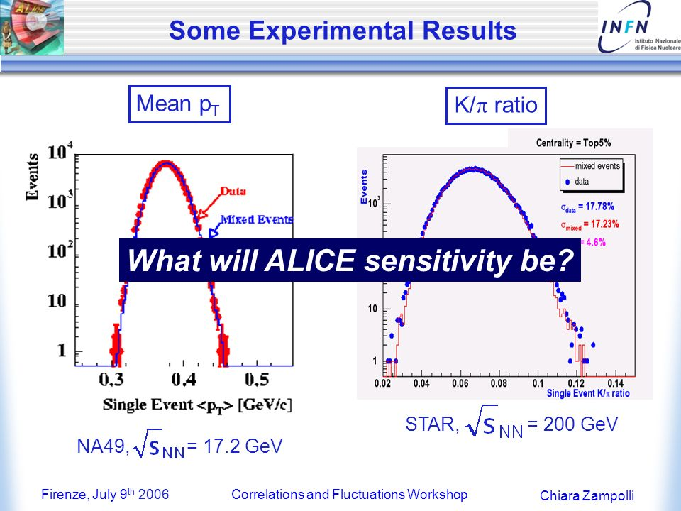 Firenze, July 9 th 2006Correlations and Fluctuations Workshop Chiara Zampolli Experiments at the LHC ATLAS CMS Designed for high p T physics in p-p collisions ALICE Dedicated LHC HI experiment ~ 9 km CERN LHC