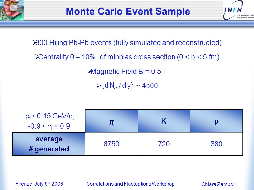 Firenze, July 9 th 2006Correlations and Fluctuations Workshop Chiara Zampolli efficiency contamination p dependence of: ALICE PID Performance (&) Central Pb + Pb HIJING events – kaon case ITS stand-alone TPC stand-alone TOF stand-alone Combining the PID information from different detectors allows a weaker momentum dependence of the efficiency (contamination) which stays higher (lower) or at least equal than with stand-alone detectors!!.