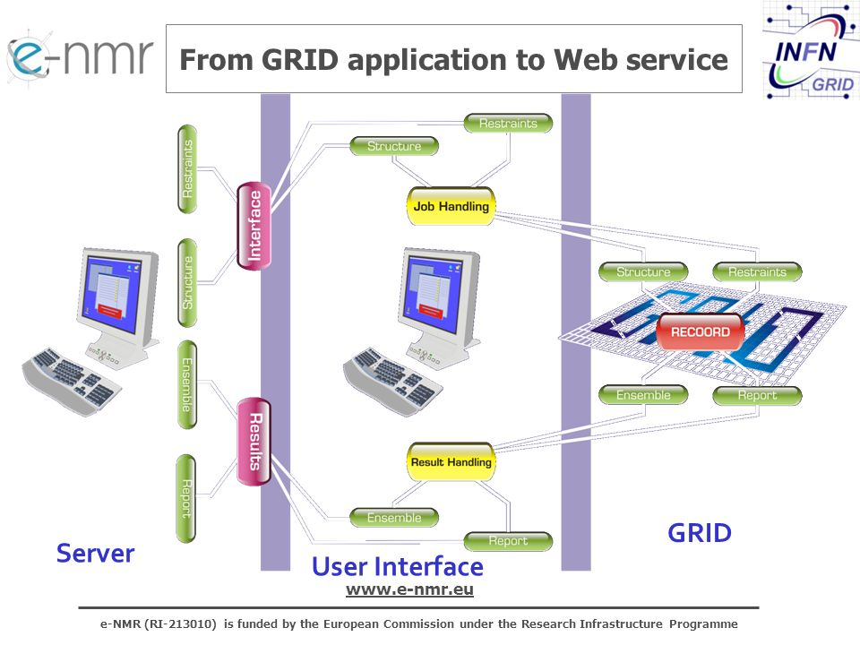e-NMR (RI ) is funded by the European Commission under the Research Infrastructure Programme   From GRID application to Web service GRID User Interface Server