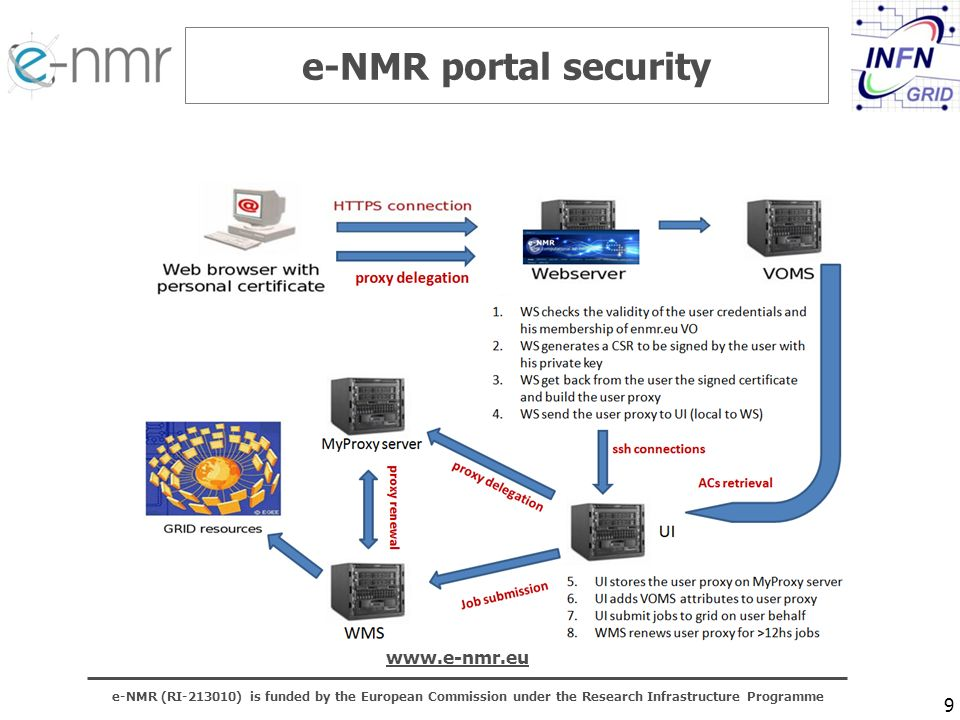 e-NMR (RI-213010) is funded by the European Commission under the Research Infrastructure Programme www.e-nmr.eu 10 http://gridice-enmr.cerm.unifi.it/site/site.php e-NMR gridICE snapshot