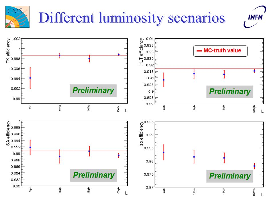 Luca Lista, Gr-I 20088 Cross section stability Cross section estimate uncorrected for kinematic efficiency