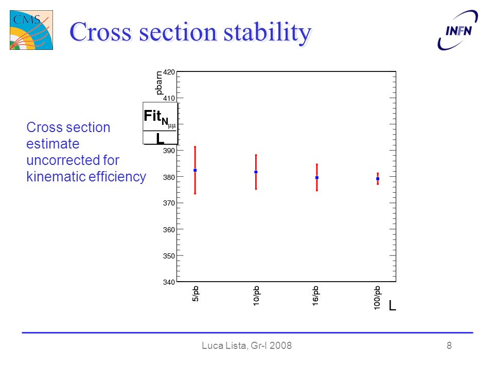 Luca Lista, Gr-I 20089 α = 0.75 Relevant calorimeters contribution Optimization of isolation selection