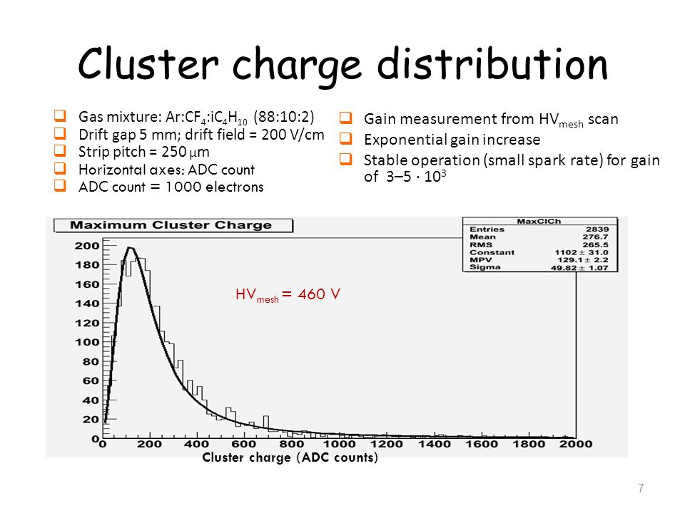 Cluster charge (ADC counts) Cluster charge distribution Gas mixture: Ar:CF 4 :iC 4 H 10 (88:10:2) Drift gap 5 mm; drift field = 200 V/cm Strip pitch =