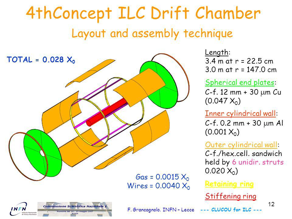 12 4thConcept ILC Drift Chamber Layout and assembly technique Length: 3.4 m at r = 22.5 cm 3.0 m at r = 147.0 cm Spherical end plates: C-f.