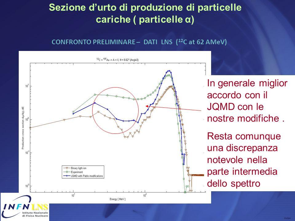Sezione durto di produzione di particelle cariche ( particelle α) CONFRONTO PRELIMINARE – DATI LNS ( 12 C at 62 AMeV) In generale miglior accordo con