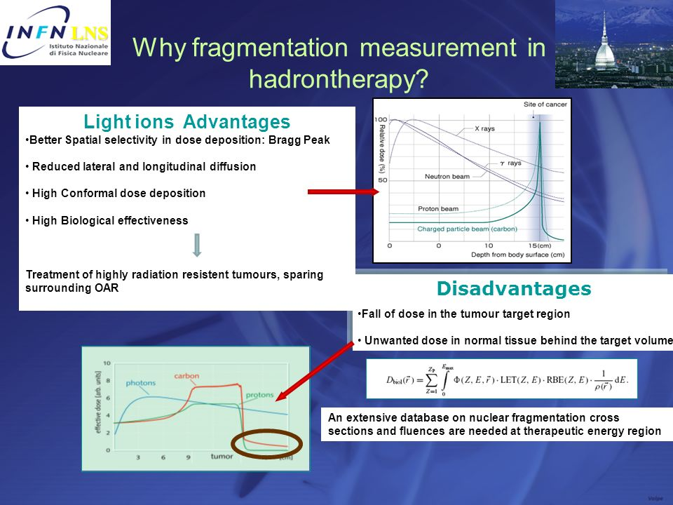 Why fragmentation measurement in hadrontherapy? Disadvantages LNS LNS Light ions Advantages Better Spatial selectivity in dose deposition: Bragg Peak