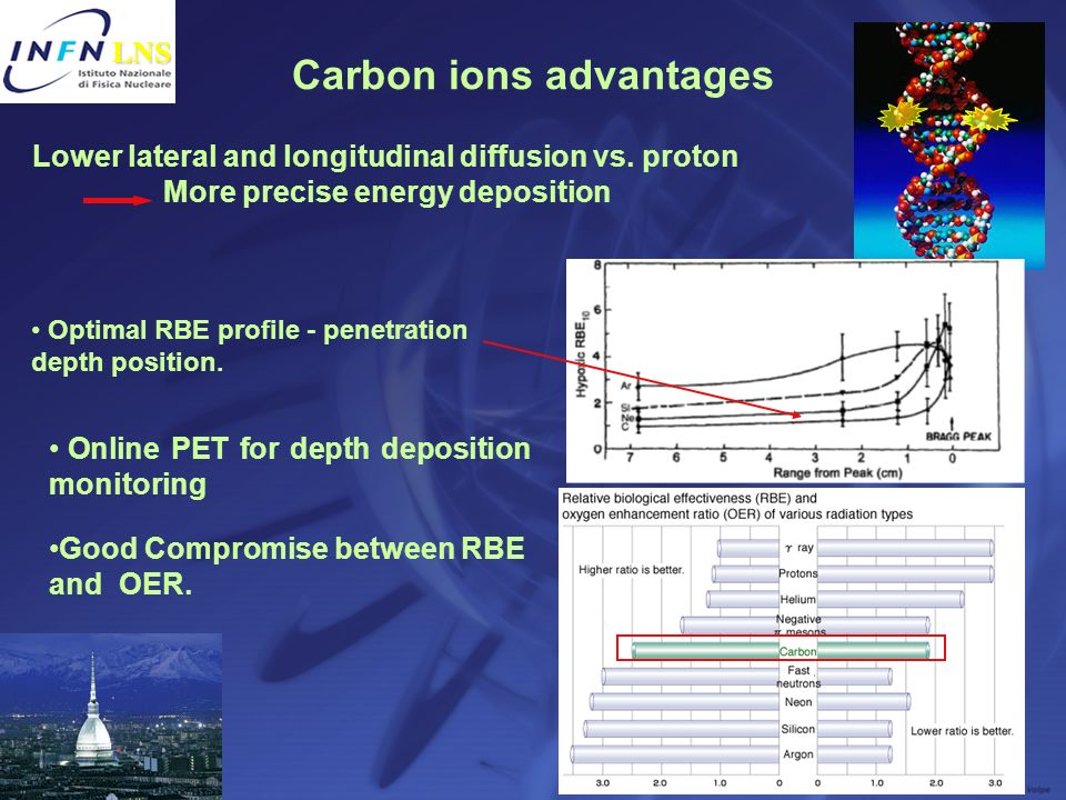Carbon ions advantages Lower lateral and longitudinal diffusion vs. proton More precise energy deposition Optimal RBE profile - penetration depth posi