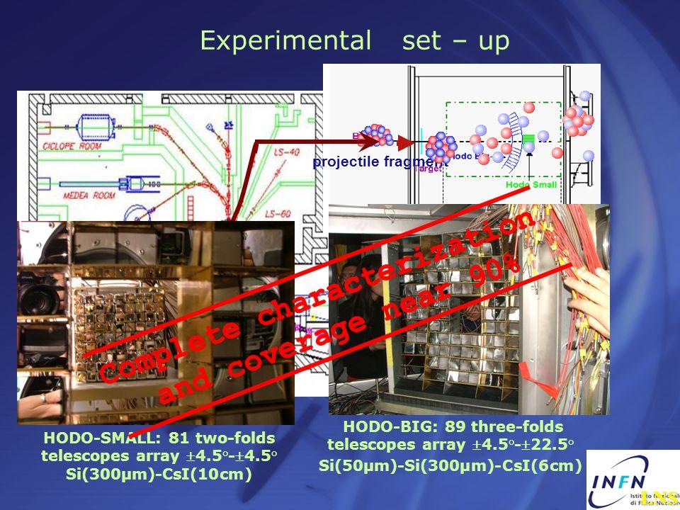 HODO-BIG: 89 three-folds telescopes array 4.5°-22.5° Si(50μm)-Si(300μm)-CsI(6cm) HODO-SMALL: 81 two-folds telescopes array 4.5°-4.5° Si(300μm)-CsI(10c