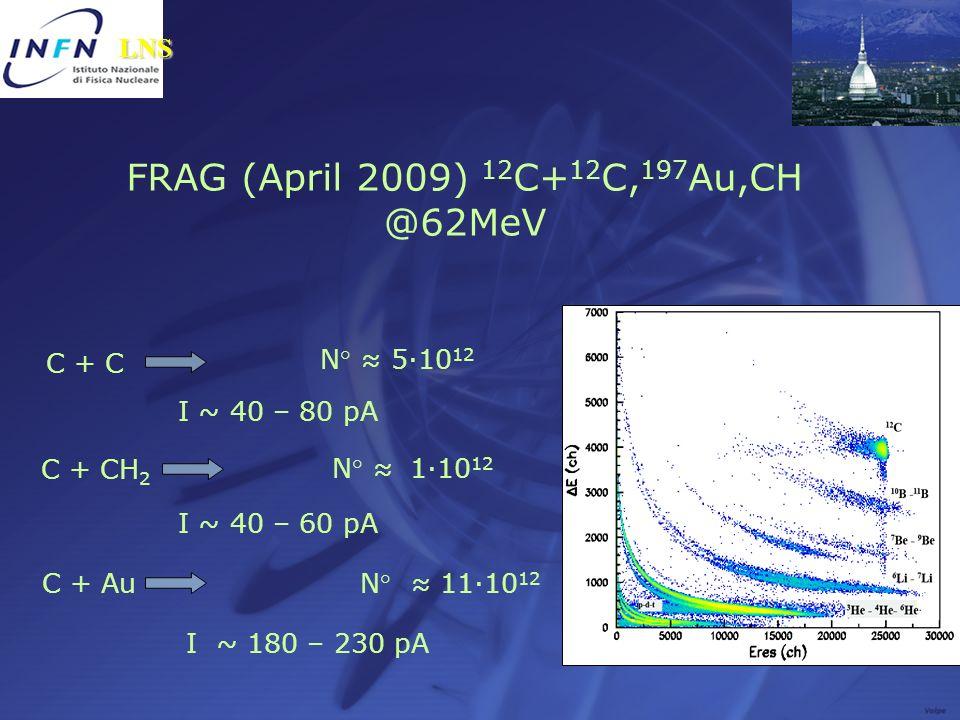 FRAG (April 2009) 12 C+ 12 C, 197 Au,CH @62MeV C + C N° 5·10 12 I ~ 40 – 80 pA C + CH 2 N° 1·10 12 I ~ 40 – 60 pA C + AuN° 11·10 12 I ~ 180 – 230 pA L
