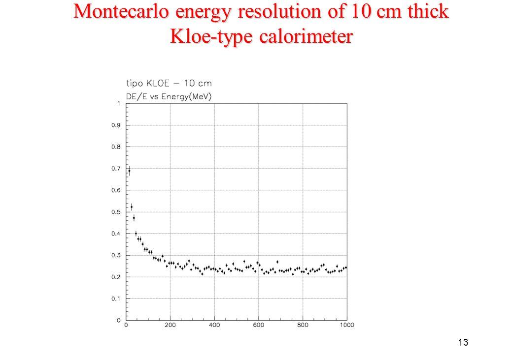 13 Montecarlo energy resolution of 10 cm thick Kloe-type calorimeter