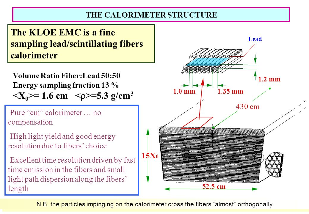 3 The KLOE EMC is a fine sampling lead/scintillating fibers calorimeter Volume Ratio Fiber:Lead 50:50 Energy sampling fraction 13 % = 1.6 cm =5.3 g/cm mm Lead 1.35 mm1.0 mm 52.5 cm 15X cm Pure em calorimeter … no compensation High light yield and good energy resolution due to fibers choice Excellent time resolution driven by fast time emission in the fibers and small light path dispersion along the fibers length THE CALORIMETER STRUCTURE N.B.