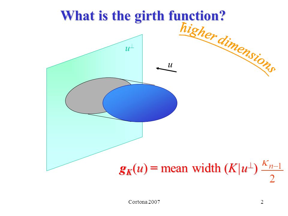 Cortona 20073 First property of the girth function g K (u) is a support function (when extended homogeneously) convex unit ball segment [u,-u] area measure of order 1