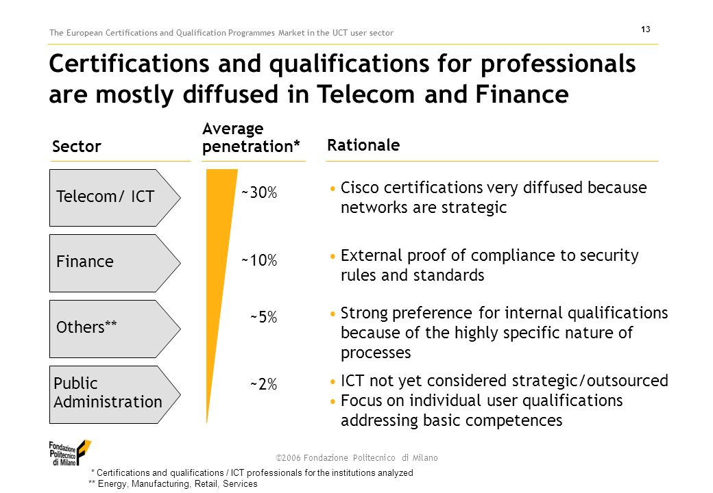 ©2006 Fondazione Politecnico di Milano The European Certifications and Qualification Programmes Market in the UCT user sector 13 Certifications and qualifications for professionals are mostly diffused in Telecom and Finance Cisco certifications very diffused because networks are strategic Telecom/ ICT Average penetration* Sector Others**Finance Rationale Public Administration * Certifications and qualifications / ICT professionals for the institutions analyzed ** Energy, Manufacturing, Retail, Services External proof of compliance to security rules and standards Strong preference for internal qualifications because of the highly specific nature of processes ICT not yet considered strategic/outsourced Focus on individual user qualifications addressing basic competences ~30% ~10% ~5% ~2%