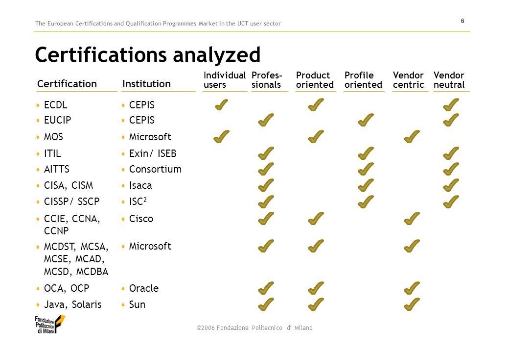 ©2006 Fondazione Politecnico di Milano The European Certifications and Qualification Programmes Market in the UCT user sector 6 Certifications analyzed ECDL Certification EUCIP MOS ITIL AITTS CISA, CISM CCIE, CCNA, CCNP CISSP/ SSCP MCDST, MCSA, MCSE, MCAD, MCSD, MCDBA OCA, OCP Java, Solaris CEPIS Institution CEPIS Microsoft Exin/ ISEB Consortium Isaca Cisco ISC 2 Microsoft Oracle Sun Individual users Profes- sionals Product oriented Profile oriented Vendor centric Vendor neutral