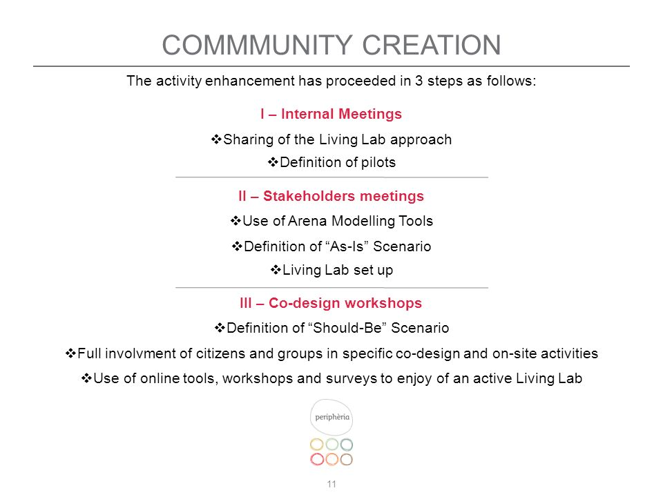 11 COMMMUNITY CREATION The activity enhancement has proceeded in 3 steps as follows: I – Internal Meetings Sharing of the Living Lab approach Definition of pilots II – Stakeholders meetings Use of Arena Modelling Tools Definition of As-Is Scenario Living Lab set up III – Co-design workshops Definition of Should-Be Scenario Full involvment of citizens and groups in specific co-design and on-site activities Use of online tools, workshops and surveys to enjoy of an active Living Lab